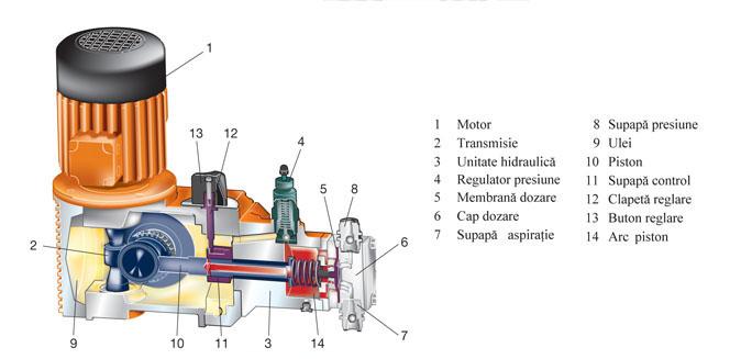 pompa dozatoare membrana hidraulica